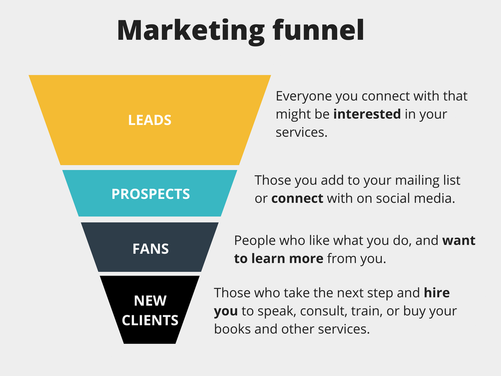 Build A Fanbase By Setting Up A Marketing Funnel Speakerhub